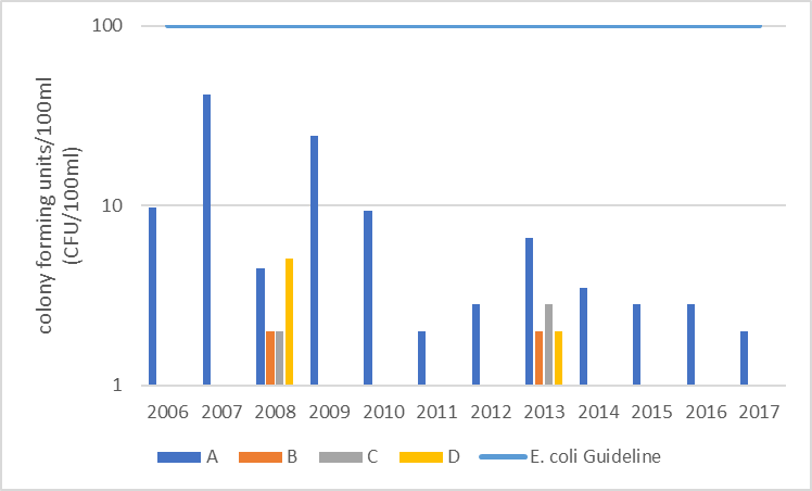 Figure 12.  Geometric mean of E. coli counts at monitored shoreline sites on Buck Bay, 2006-2017