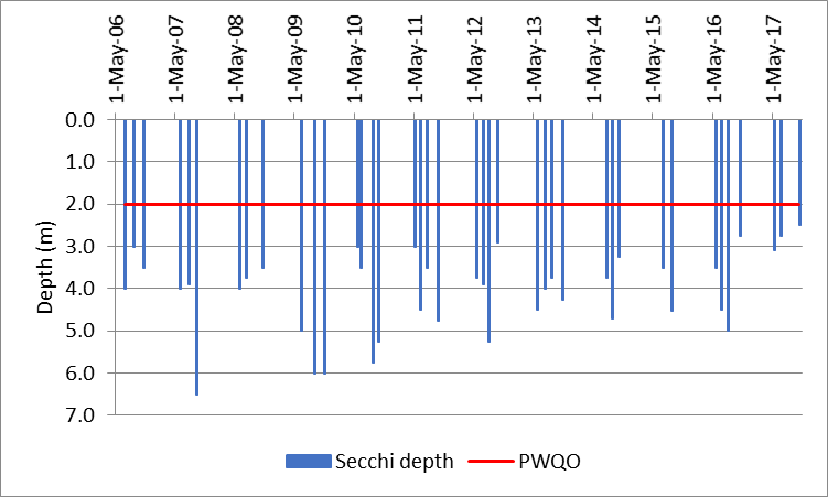 Figure 87 Recorded Secchi depths at the deep point site (DP1) on Rock Lake, 2006-2017.