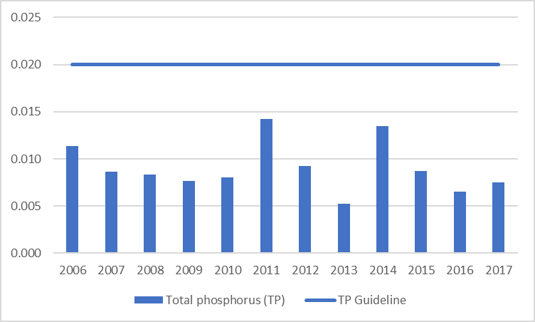 Figure 84 Average total phosphorus results at the deep point site (DP1) in Rock Lake 2006-2017.