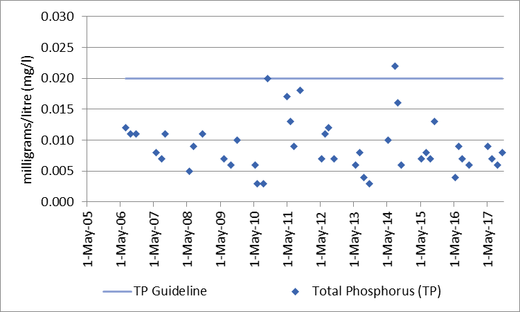 Figure 83 Total phosphorus sampling results at the deep point site (DP1) in Rock Lake, 2006-2017.
