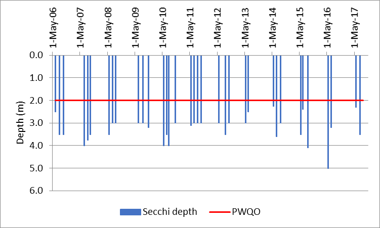 Figure 69 Recorded Secchi depths at the deep point site (DP1) on Mill Bay, 2006-2017.