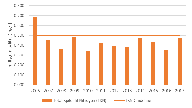 Figure 66 Average total Kjeldahl nitrogen results at the deep point site (DP1) in Mill Bay, 2006-2017.