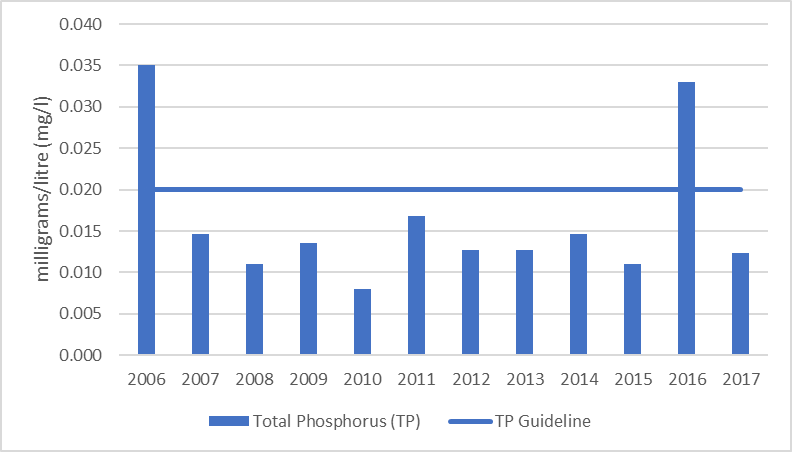 Figure 63 Total phosphorus sampling results at the deep point site (DP1) in Mill Bay, 2006-2017. Figure 64 Average total phosphorus results at the deep point site (DP1) in Mill Bay, 2006-2017.