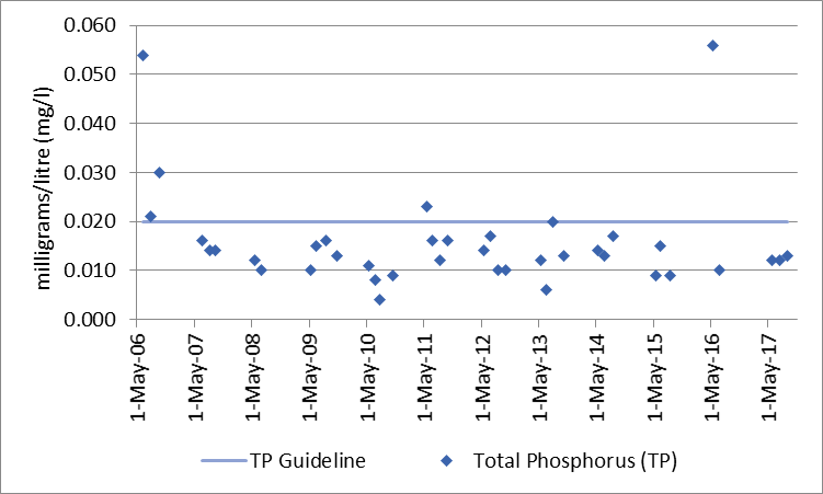 Figure 63 Total phosphorus sampling results at the deep point site (DP1) in Mill Bay, 2006-2017.