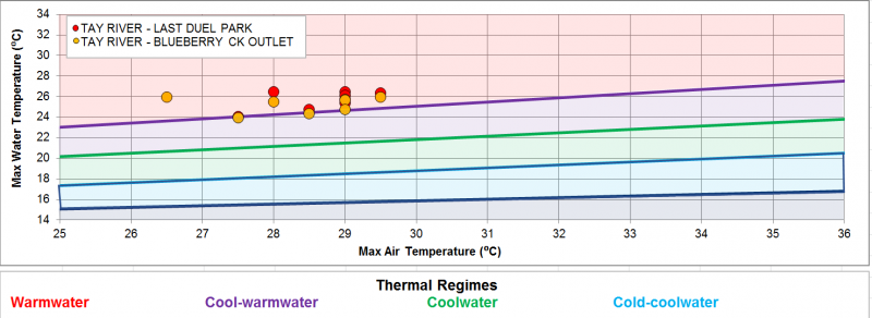 Figure XX Temperature logger data for the sites along the Tay River in the Perth catchment