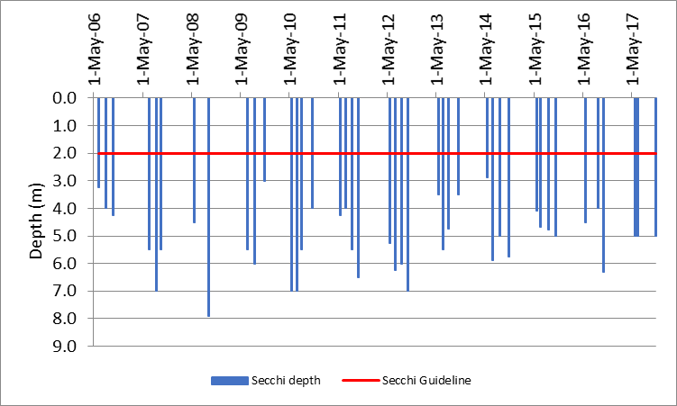 Figure 19 Recorded Secchi depths at the deep point site (DP1) on Green Bay, 2006-2017.