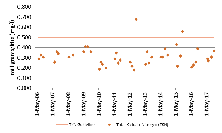 Figure 15 Total Kjeldahl nitrogen sampling results at deep point site (DP1) on Green Bay, 2006-2017