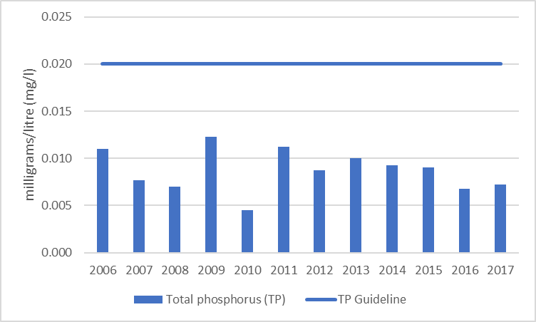 Figure 14 Average total phosphorus results at the deep point site (DP1) on Green Bay, 2006-2017.