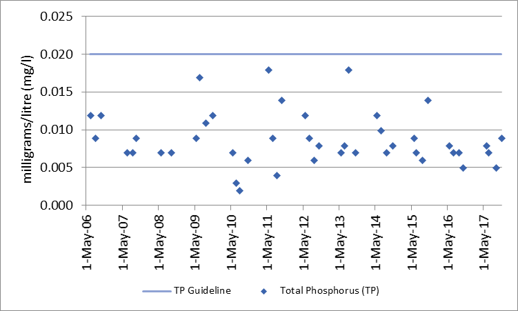 Figure 13 Total phosphorous sampling results at deep point site (DP1) on Green Bay, 2006-2017