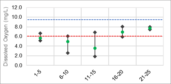 Figure XX Dissolved oxygen ranges along Stub Creek