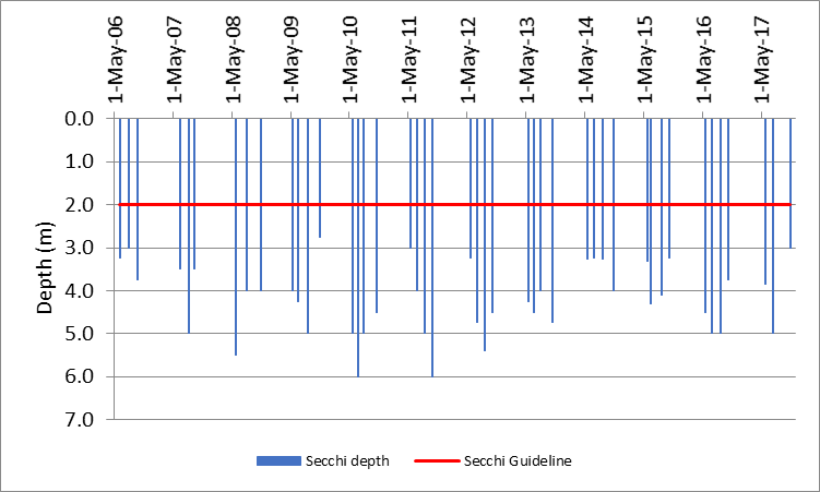 Figure 29 Recorded Secchi depths at the deep point site (DP1) on West Basin, 2006-2017.