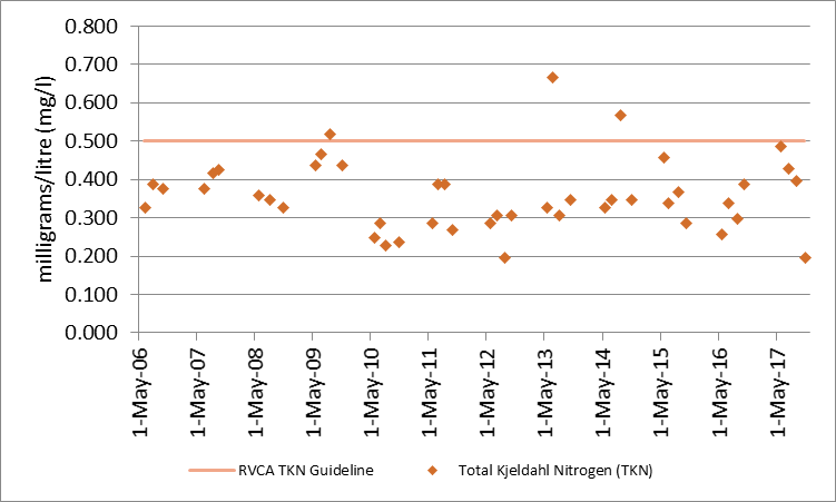 Figure 25 Total Kjeldahl nitrogen sampling results at deep point site (DP1) on West Basin, 2006-2017