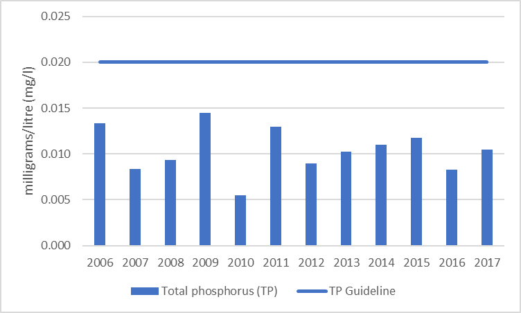Figure 24 Average total phosphorus results at the deep point site (DP1) on Green Bay, 2006-2017.