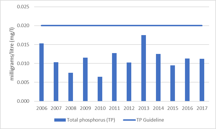 Figure 34 Average total phosphorus results at the deep point site (DP1) on Norris Bay, 2006-2017.