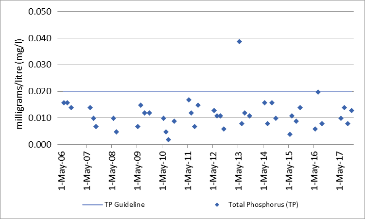 Figure 33 Total phosphorus sampling results at deep point site (DP1) in the Norris Bay, 2006-2017