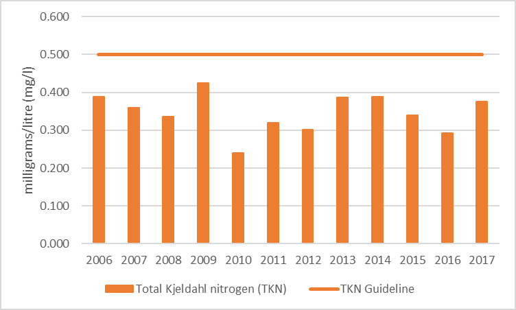 Figure 46 Average total Kjeldahl nitrogen results at the deep point sites (DP1 and DP3) on East Basin and Long Bay, 2006-2017.