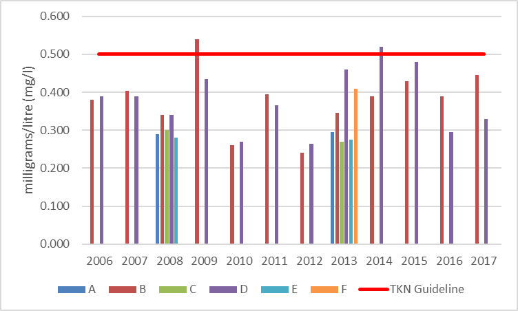 Figure 48 Average total Kjeldahl nitrogen concentrations at shoreline monitoring sites on East Basin/Long Bay, 2006-2017.