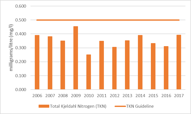 Figure 56 Average total Kjeldahl nitrogen results at the deep point site (DP1) on Central Narrows, 2006-2017.