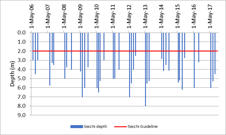 Figure 79 Recorded Secchi depths at the deep point site (DP1) on Mud Bay, 2006-2017.