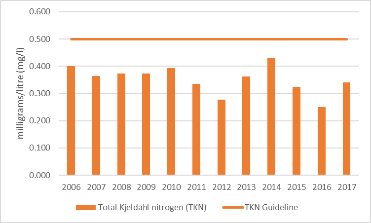 Figure 76 Average total Kjeldahl nitrogen results at the deep point site (DP1) in Mud Bay, 2006-2017.