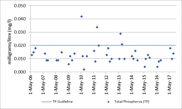 Figure 73 Total phosphorus sampling results at the deep point site (DP1) in Mud Bay, 2006-2017.