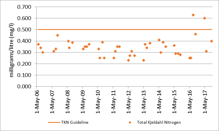 Figure 45 Total Kjeldahl nitrogen sampling results at deep point site (DP1) on Christie Lake, 2006-2017