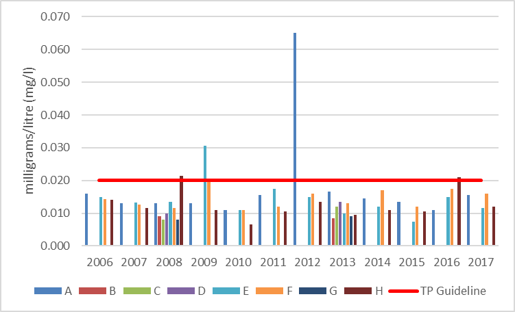 Figure 47  Average total phosphorus concentrations at shoreline monitoring sites on Christie Lake, 2006-2017