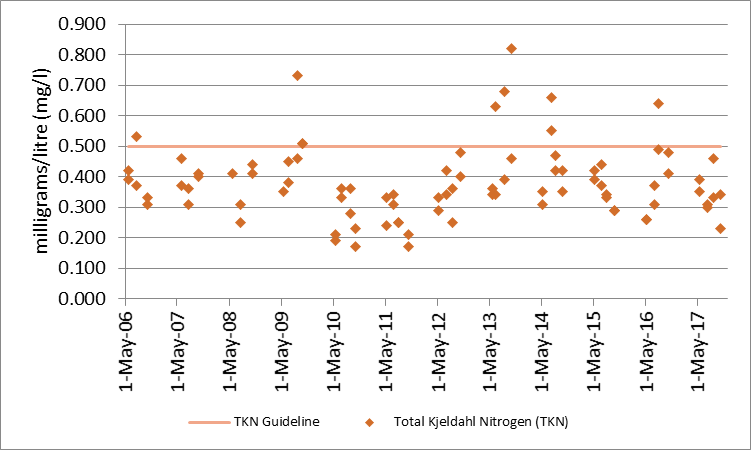 Figure 4 Total Kjeldahl nitrogen sampling results at deep point sites (DP1 and DP3) on Little Silver Lake, 2006-2017