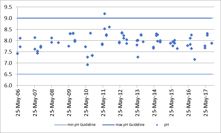 Figure 11 pH concentrations at the deep point sites (DP1 and DP3) on Little Silver Lake, 2006-2017