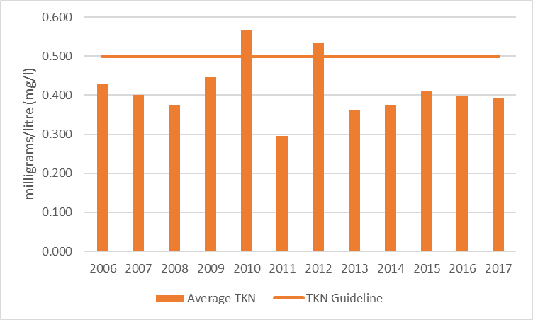 Figure 56 Average total Kjeldahl nitrogen results at the deep point site (DP1) in Davern Lake, 2006-2017