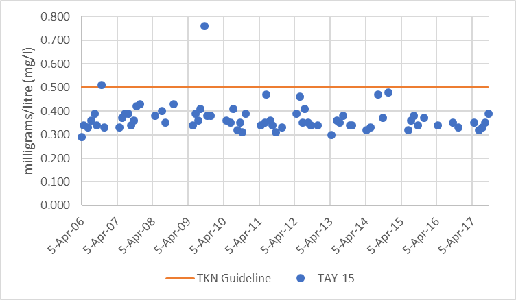 Figure 70  Average monthly total Kjeldahl nitrogen concentrations at site TAY-15 in the Tay River, 2012-2017. Figure 59  Distribution of total Kjeldahl nitrogen concentrations at site TAY-15 in the Ta
