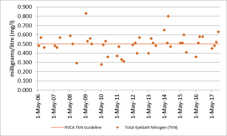 Figure 15 Total Kjeldahl nitrogen sampling results at deep point sites (DP1) on Rainbow Lake, 2006-2017