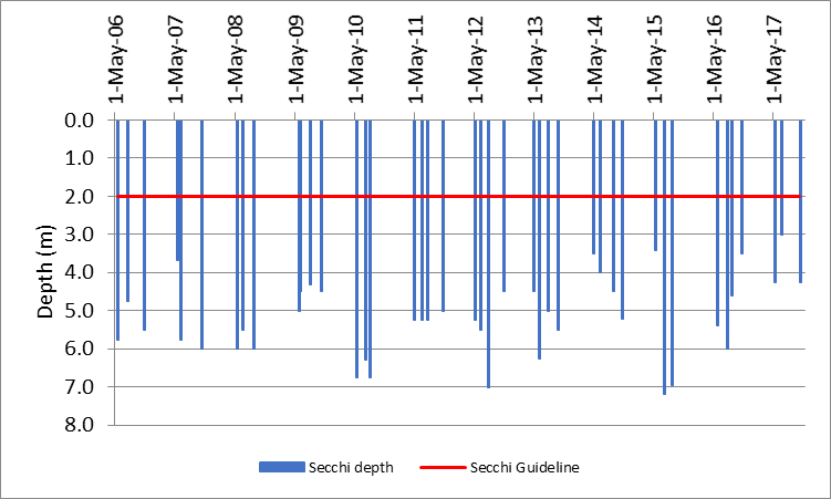 Figure 9 Recorded Secchi depths at the deep point sites on Crow Lake, 2006-2017