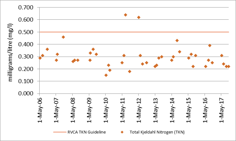 Figure 4 Total Kjeldahl nitrogen sampling results at deep point site on Crow Lake, 2006-2017