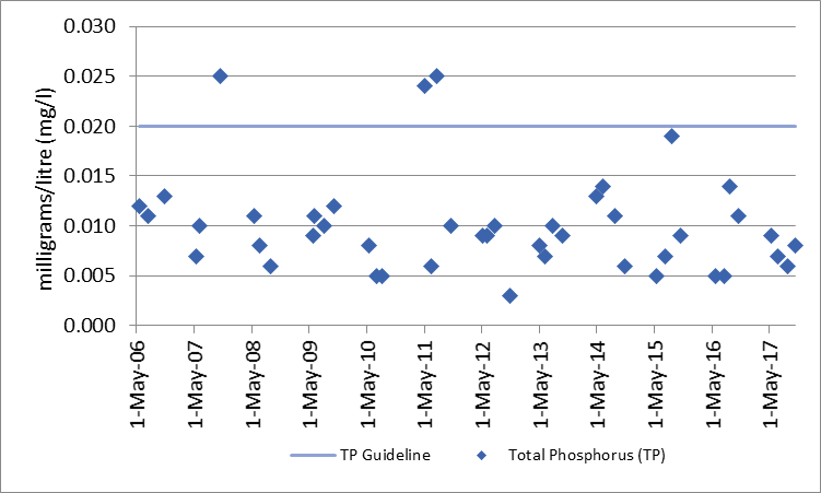 Figure 3 Total phosphorous sampling results at deep point site on Crow Lake, 2006-2017.
