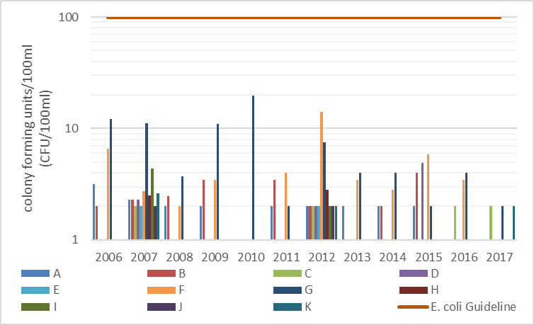 Figure 22 E. coli counts at monitored shoreline sites on Eagle Lake, 2006-2017.