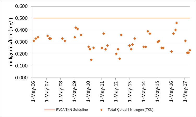 Figure 15 Total Kjeldahl nitrogen sampling results at the deep point site (DP1) on Eagle Lake, 2006-2017