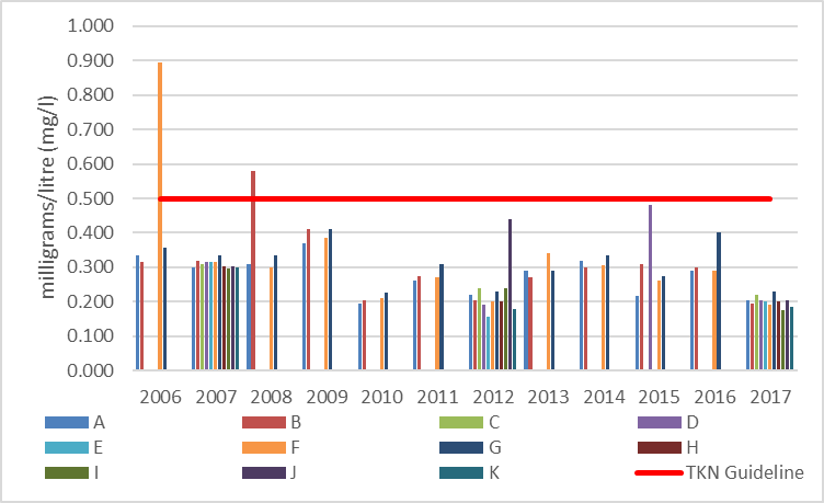 Figure 18 Average total Kjeldahl nitrogen concentrations at shoreline monitoring sites in Eagle Lake, 2006-2017