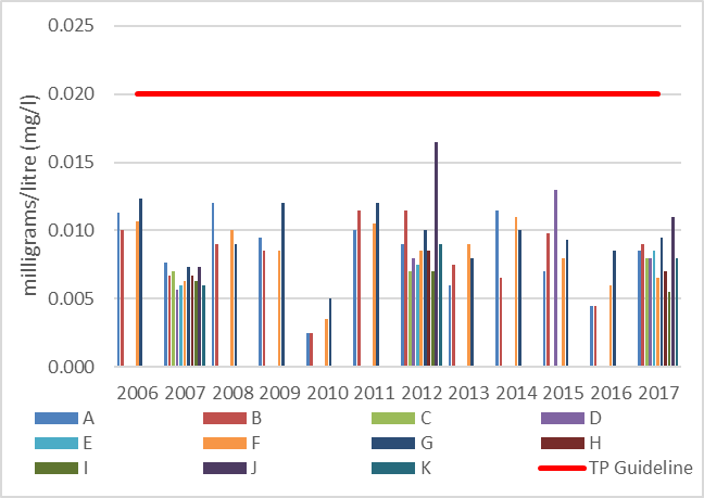 Figure 17 Average total phosphorous concentrations at shoreline monitoring sites in Eagle Lake, 2006-2017