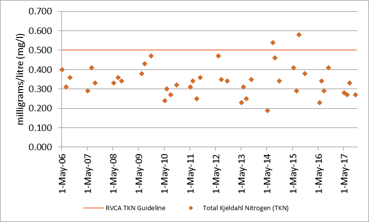 Figure 5 Total Kjeldahl nitrogen sampling results at the deep point site (DP1) on Leggat Lake, 2006-2017