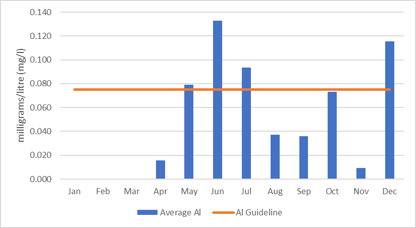 Figure 28 Average of monthly aluminum concentrations in Eagle Creek, 2006-2017.