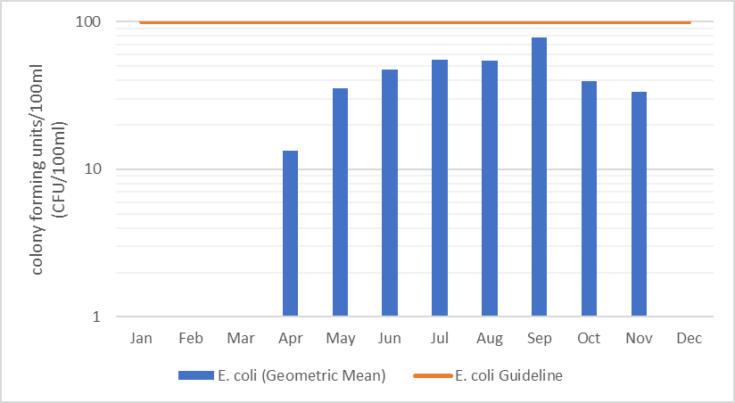 Figure 26 Geometric mean of monthly E. coli counts in Eagle Creek, 2006-2017