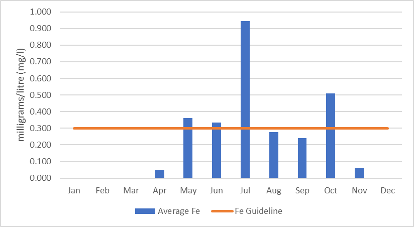 Figure 30 Average of monthly iron concentrations in Eagle Creek, 2006-2017.