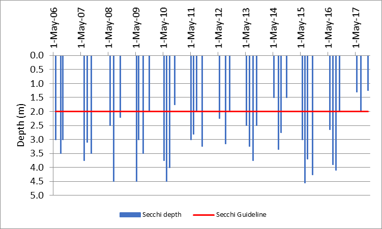 Figure 9 Recorded Secchi depths at the deep point site (DP1) on Elbow Lake, 2006-2017