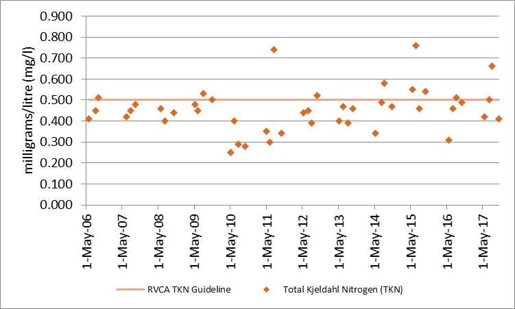 Figure 5 Total Kjeldahl nitrogen sampling results at deep point site (DP1) on Elbow Lake, 2006-2017