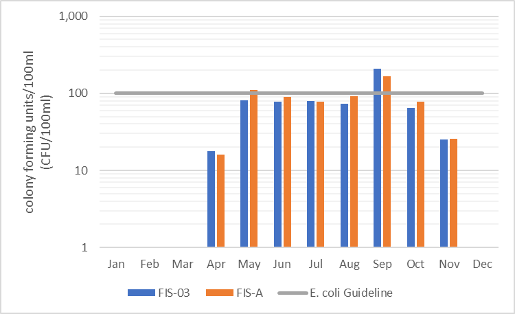 Figure 17  Geometric mean of monthly E. coli counts in Fish Creek, 2006-2017