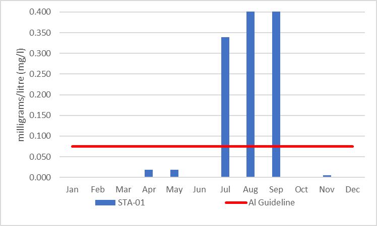 Figure 17 Average aluminum concentrations at site STA-01, 2006-2017