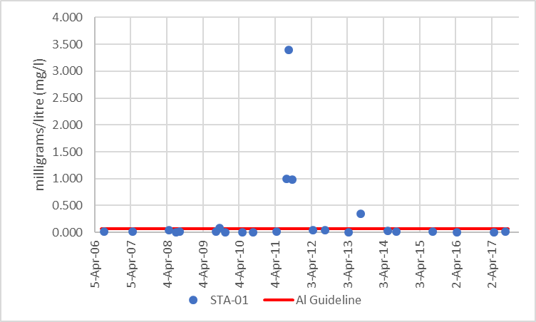 Figure 16 Distribution of aluminum concentrations at site STA-01, 2006-2017