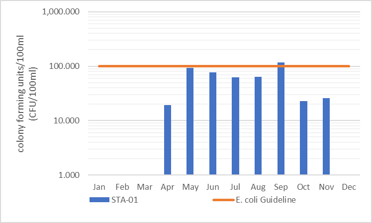 Figure 13 Geometric mean of E. coli results at site STA-01, 2006-2017