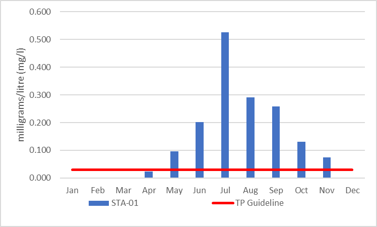 Figure 7 Average monthly total phosphorous concentrations at site STA-01, 2006-2017